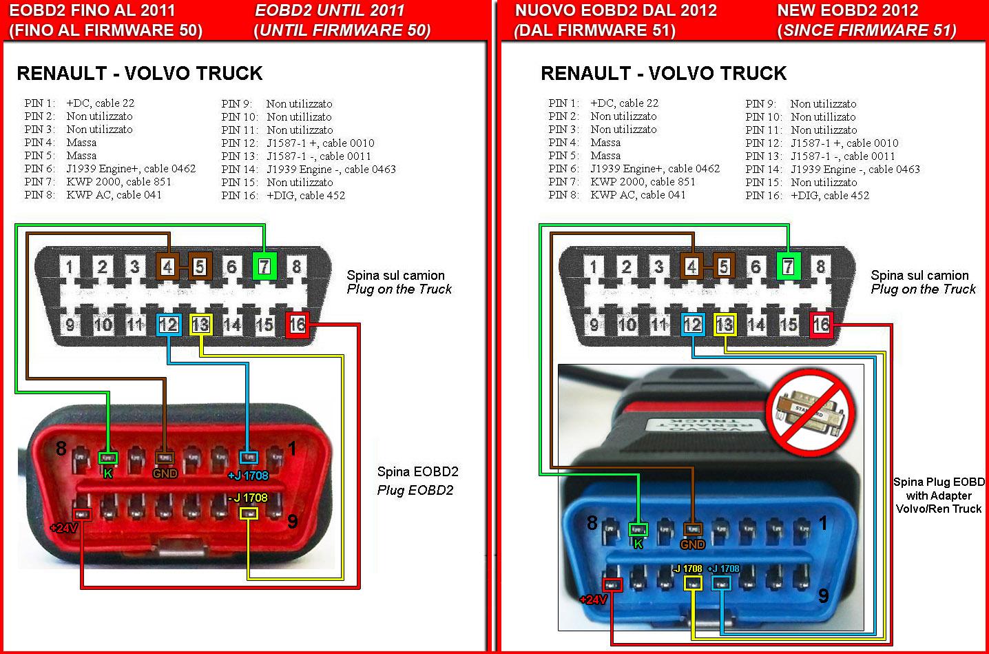 adattatore truck fgtech renault midlum ecu trw camion etp solutions gmbh
